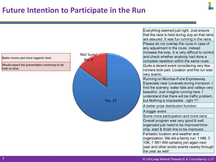 Durshet Run Survey Findings-page-007