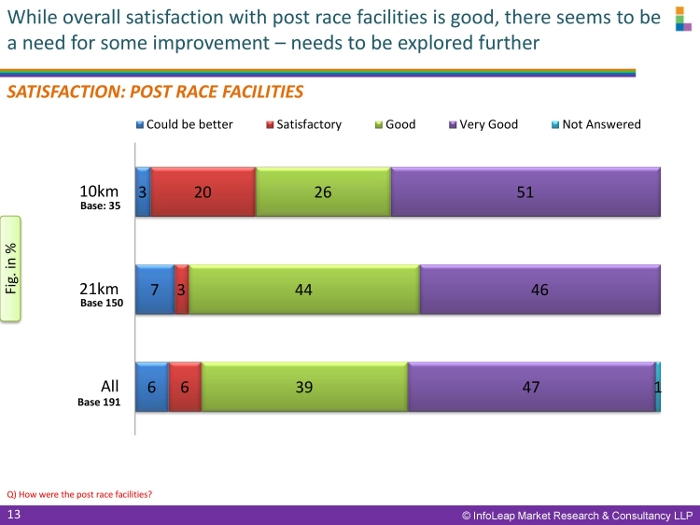 PSHM Post Race Survey Findings-page-013